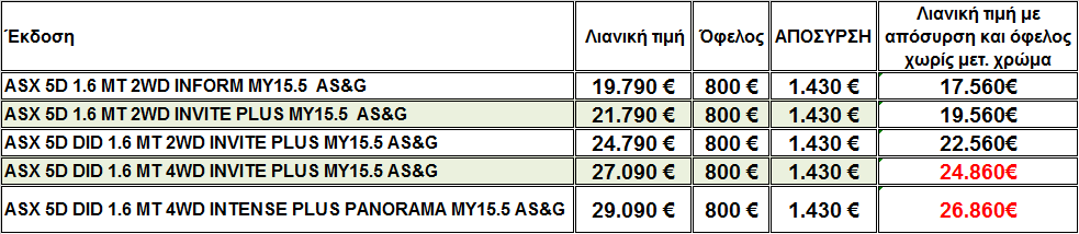 25CF258425CE25B925CE25BC25CE25B525CF25822BASX Ανανεωμένο Mitsubishi ASX με 1600άρη κινητήρα πετρελαίου και μόλις 4,6 λίτρα κατανάλωση ASX, Mitsubishi, Mitsubishi ASX, SUV