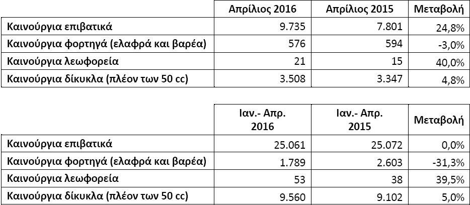 poliseis 74,8% κάτω του μέσου όρου δεκαετίας οι πωλήσεις ΙΧ στη χώρα πωλήσεις
