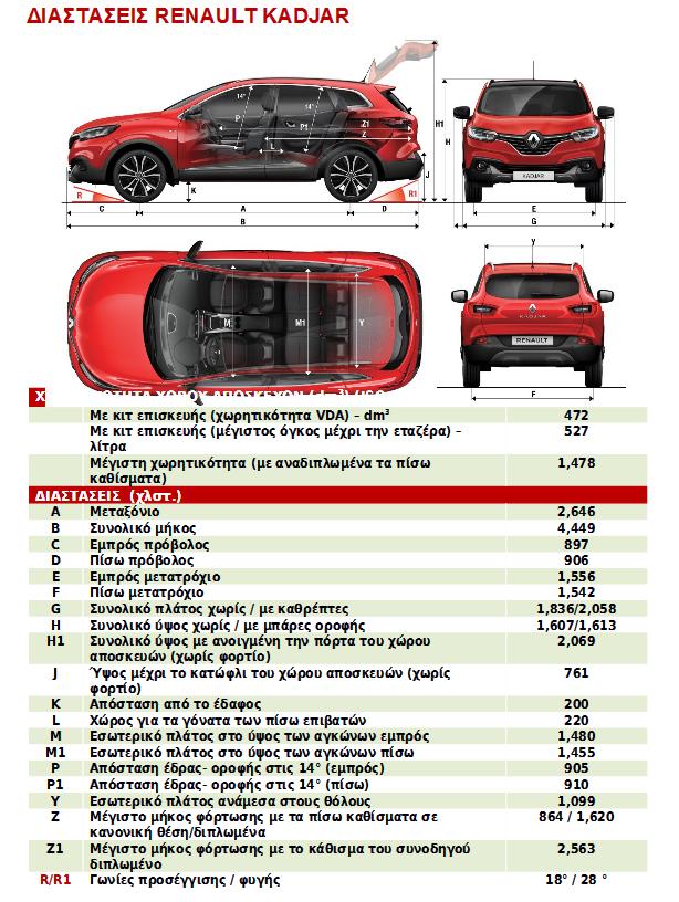 KADJAR Dimensions GR Το Renault Kadjar ξεκινά την εμπορική του πορεία από 20.850 ευρώ Renault, Renault Kadjar, SUV