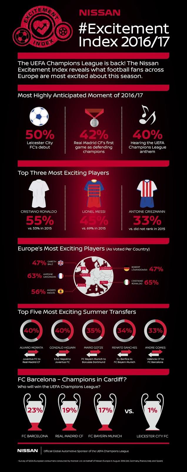 Η Nissan καταγράφει τον ενθουσιασμό των οπαδών του UEFA Champions League και μας καταπλήσσει