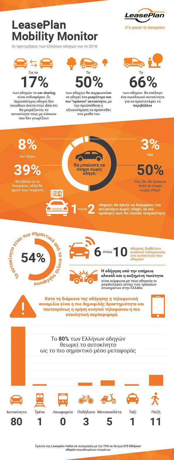 leaseplan mobility monitor Το 50% των Ελλήνων οδηγών θα επέλεγε μικρότερο αλλά πιο «πράσινο» αυτοκίνητο car, car sharing, LeasePlan Hellas, leasing