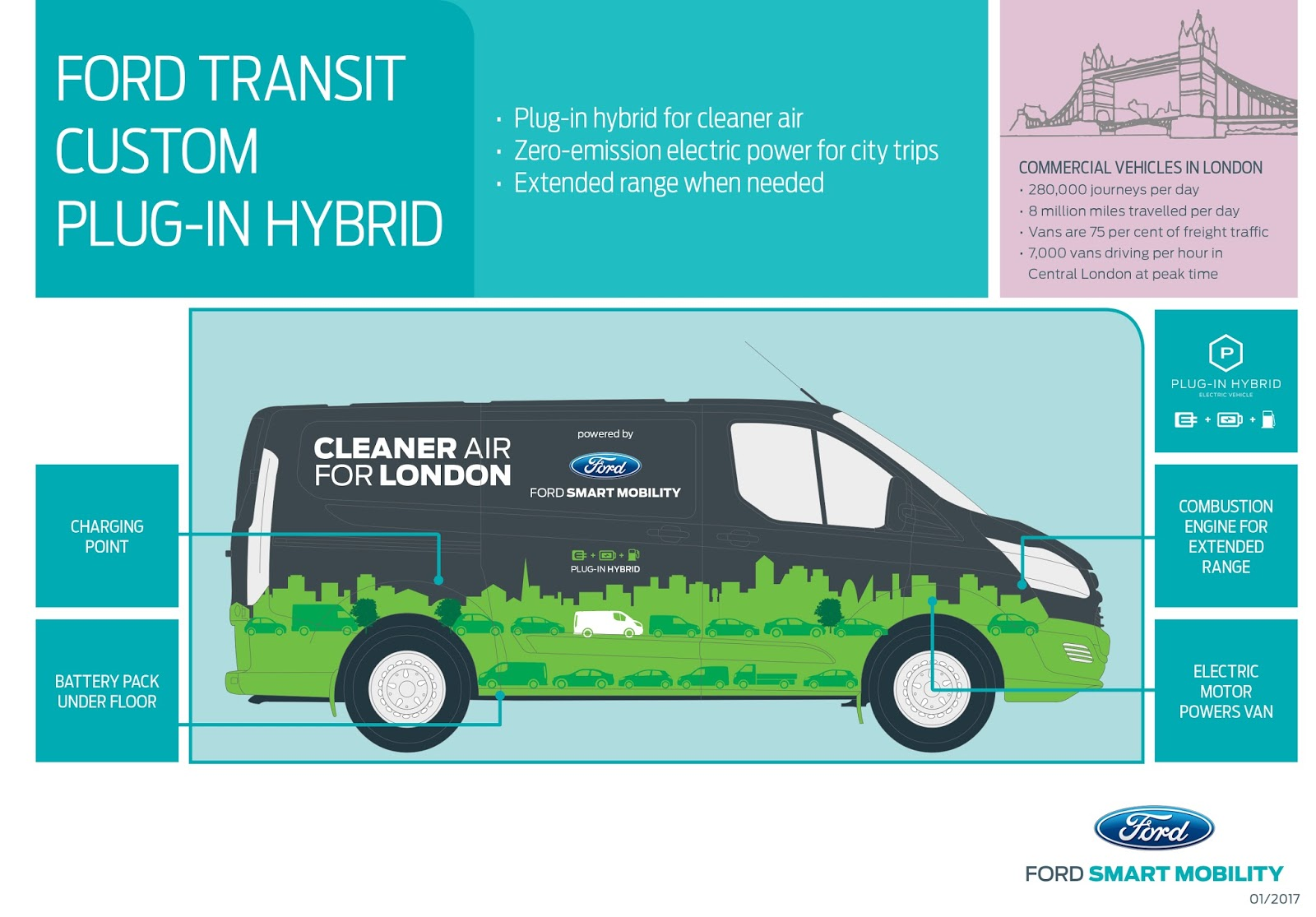 transit phev overview EU 1 Η Ford και το Λονδίνο ενώνουν τις δυνάμεις τους, για τη βελτίωση της ποιότητας του ατμοσφαιρικού αέρα! Electric cars, Ford, Ford Transit, Ford Transit Custom, Περιβάλλον