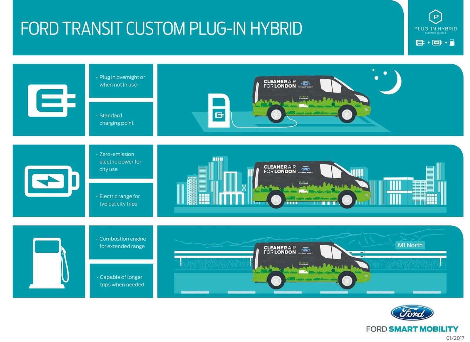 transit phev use case EU 1 Η Ford και το Λονδίνο ενώνουν τις δυνάμεις τους, για τη βελτίωση της ποιότητας του ατμοσφαιρικού αέρα! Electric cars, Ford, Ford Transit, Ford Transit Custom, Περιβάλλον