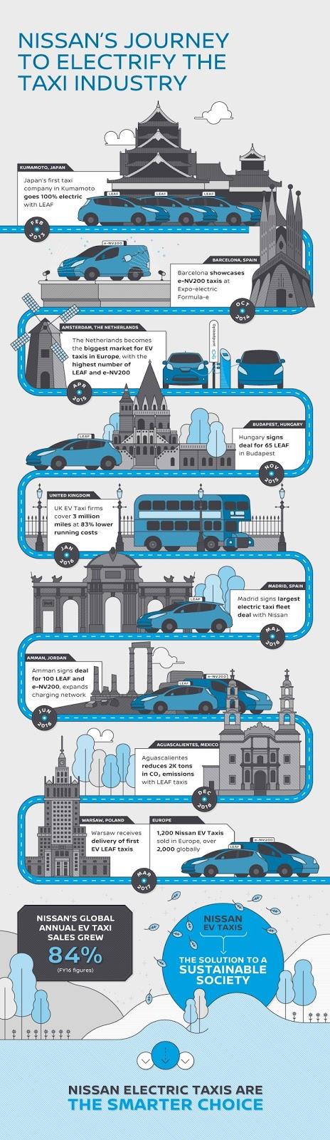 Τα Nissan Leaf κατακτά τον κόσμο των ταξί! Nissan, Nissan LEAF, ταξί