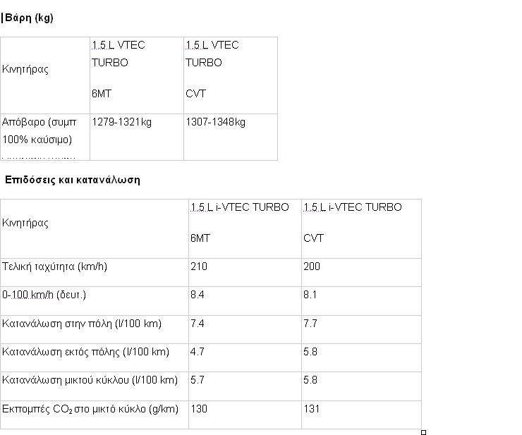 civic3 Οι τεχνολογίες που ενσωματώνει η 10η γενιά του Civic Sedan Honda, Honda Civic, sedan