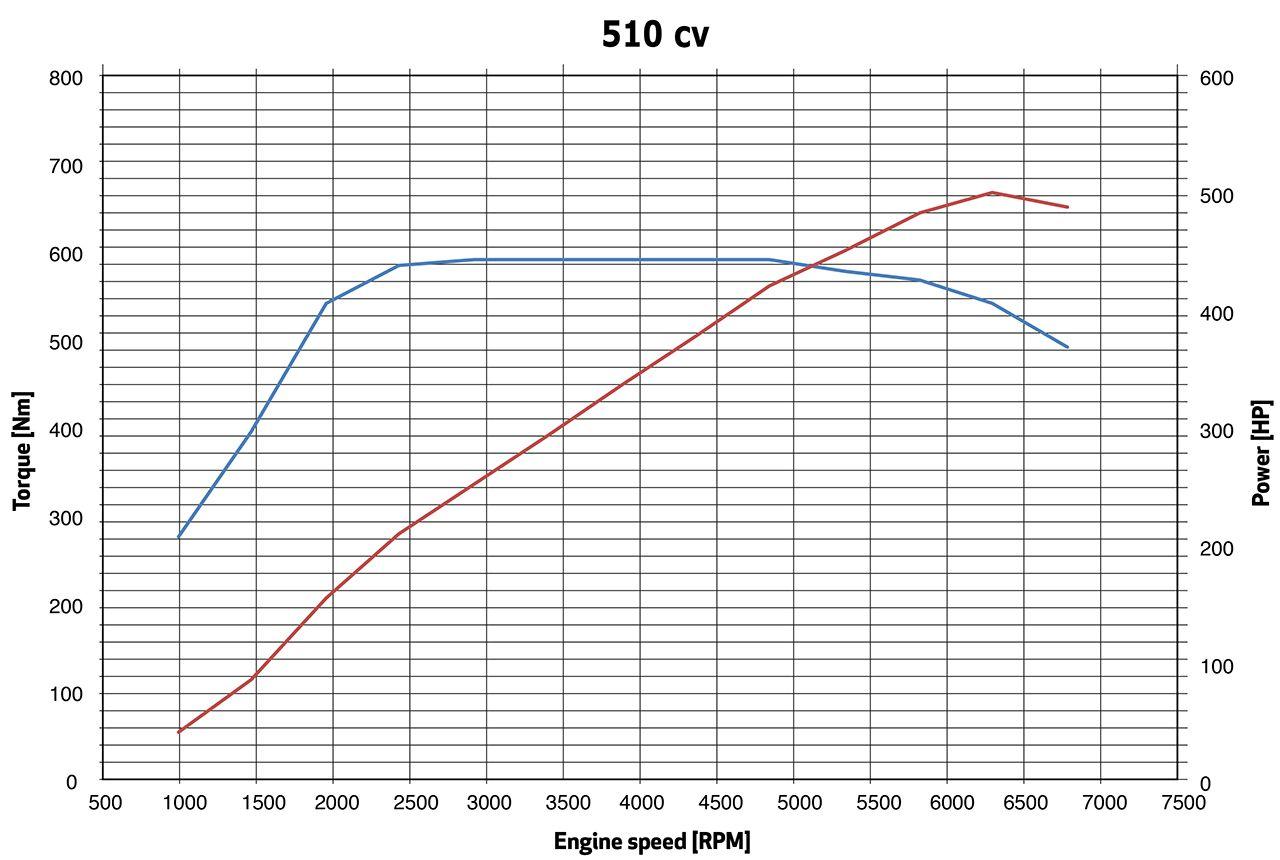 171203 Alfa Romeo Stelvio Quadrifoglio Torque power curves