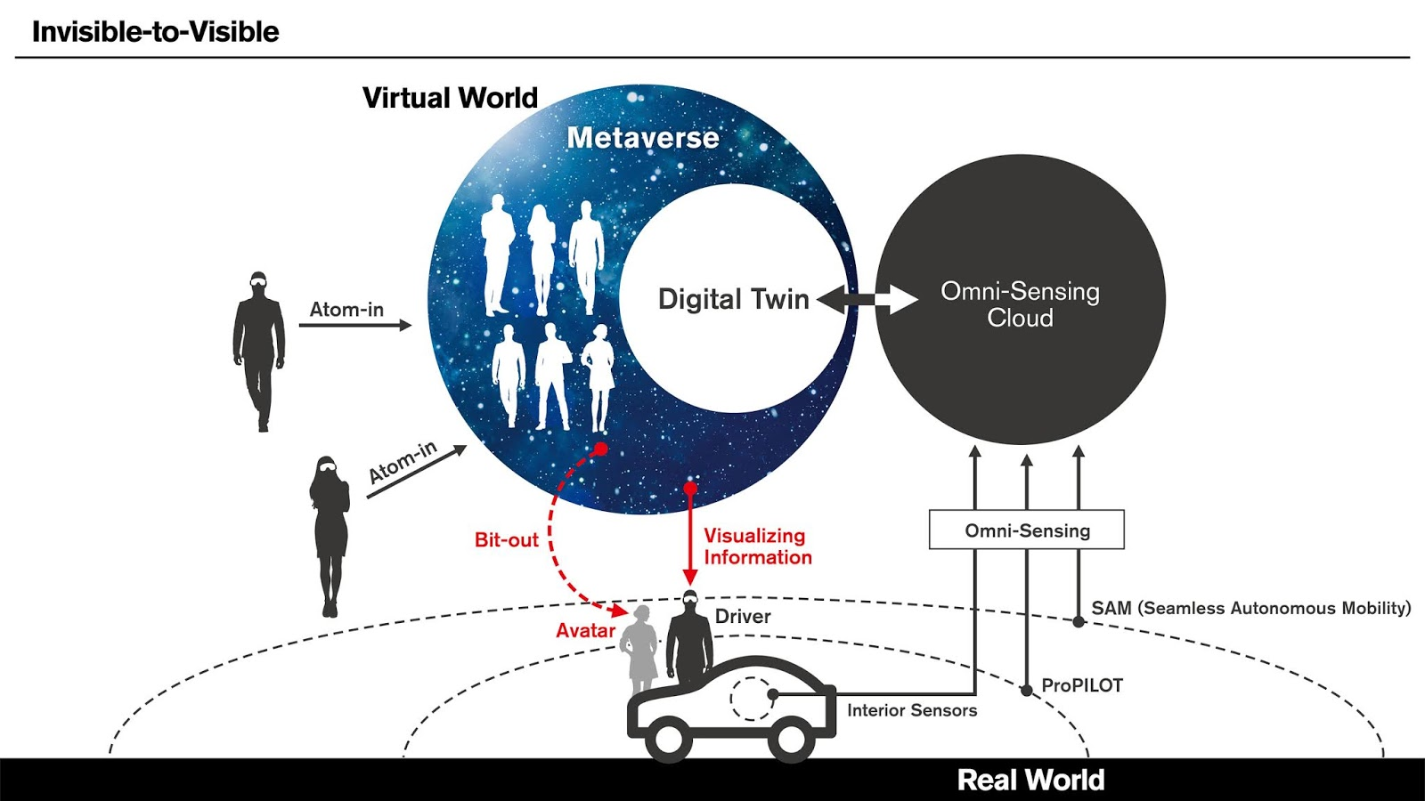 NISSAN I2V 5 Η Nissan σχεδιάζει augmented reality για τα μοντέλα της Nissan, zblog, τεχνικά, Τεχνολογία