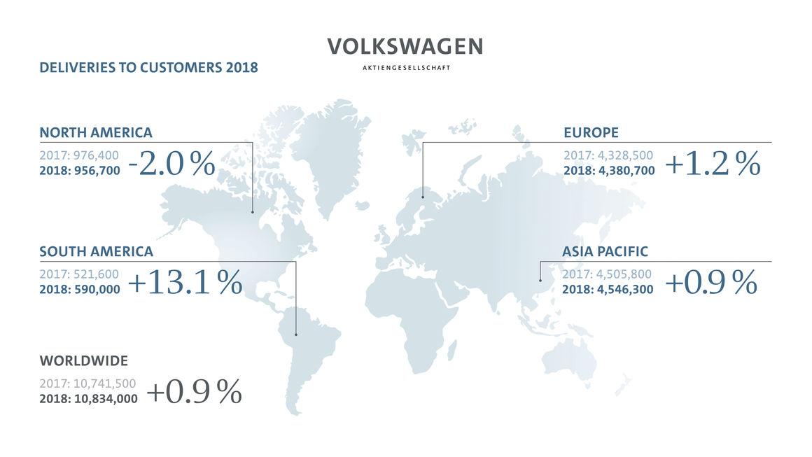 VOLKSWAGEN2BGROUP2BGLOBAL2BSALES2B2018 Παγκόσμια πρωταθλήτρια στις πωλήσεις το Volkswagen Group Kosmocar, VAG, Volkswagen, VW, zblog, αγορά, πωλήσεις, πωλήσεις αυτοκινήτων