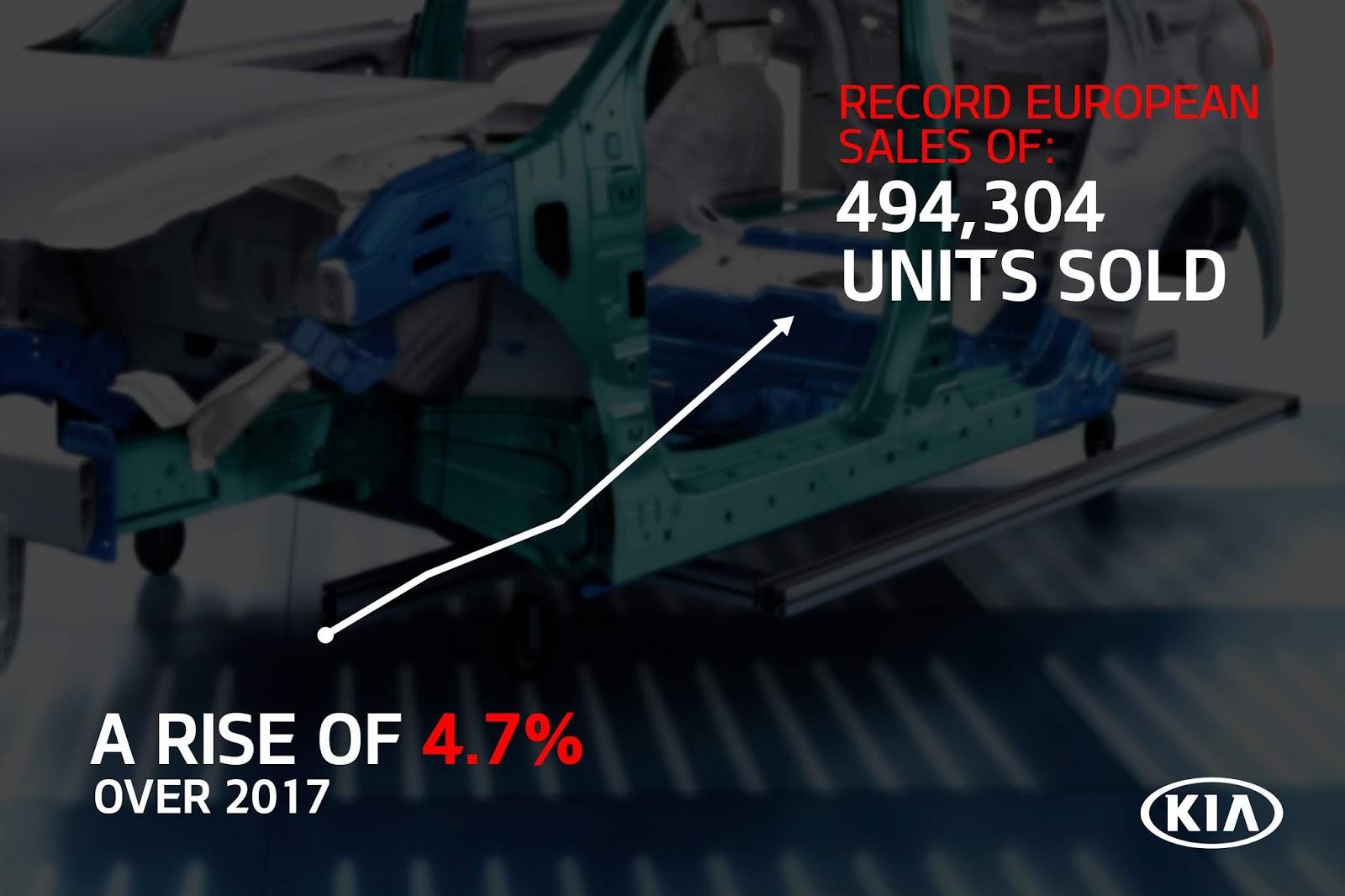 Kia1 92% αύξησε το μερίδιό της στην ελληνική αγορά η Kia Kia, αγορά, πωλήσεις, πωλήσεις αυτοκινήτων