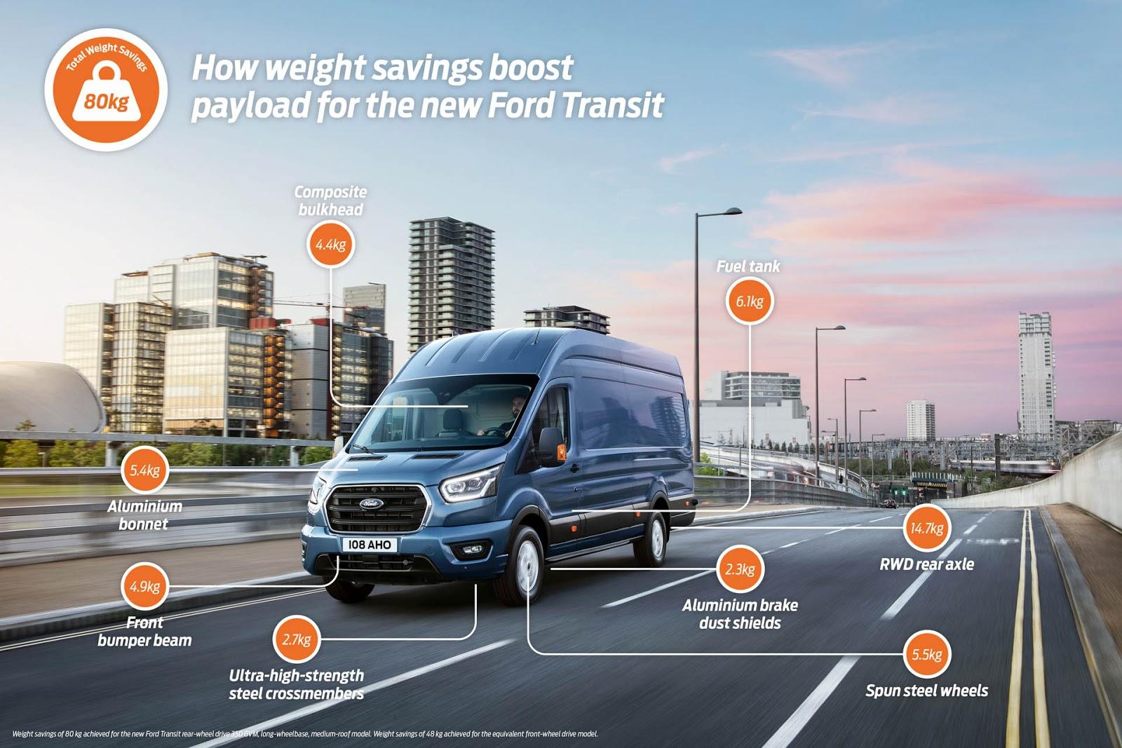 2018 FORD TRANSIT GRAPHIC 3 Δίαιτα αποφάσισε να κάνει στο νέο Transit van η Ford