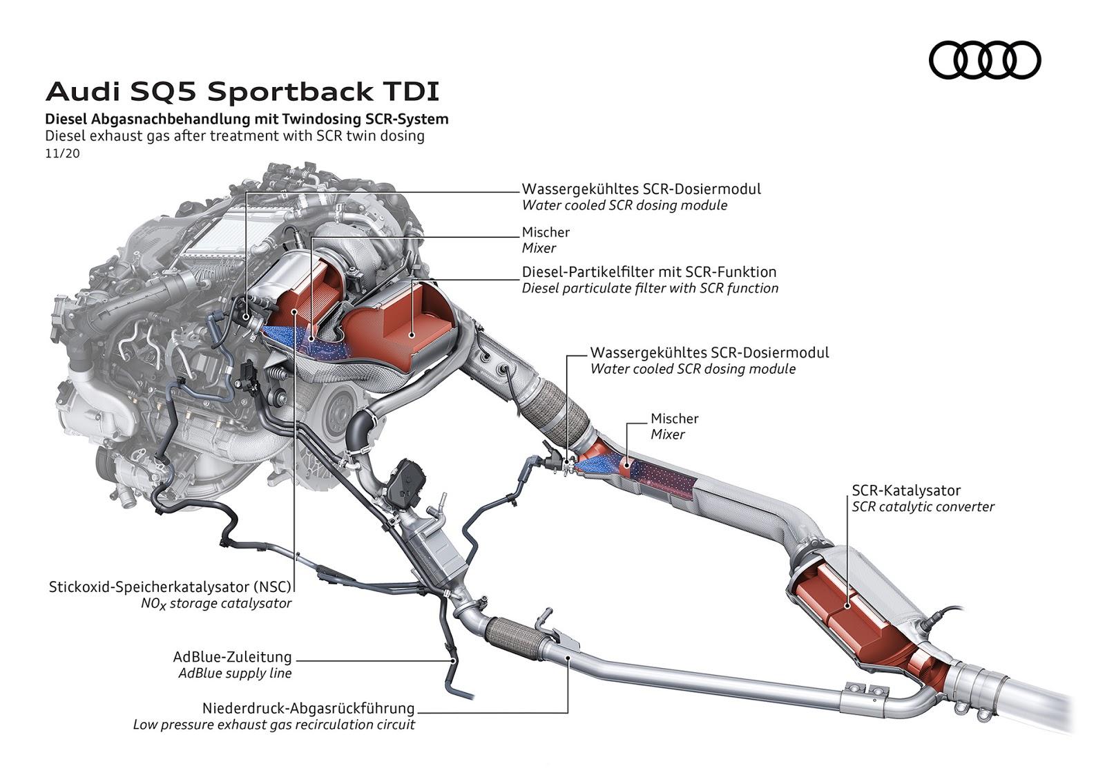 AUDI2BSQ52BSPORTBACK2BTDI 10 Audi SQ5 Sportback TDI: η σπορ έκδοση στην κορυφή της γκάμας του μοντέλου Audi, Audi SQ5, SQ5, ειδήσεις, καινούργιο, καινούρια, καινούριο