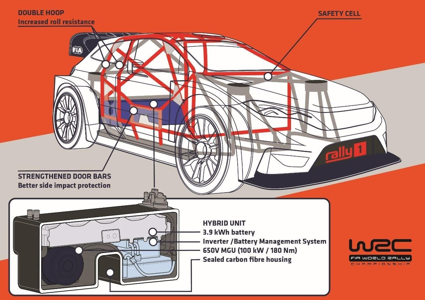 WRC hybrid Ford : Δηλώνει τη δέσμευσή της στη νέα, υβριδική εποχή του WRC (& video) Fiesta WRC, Ford, Ford Performance, WRC, αγωνες, ειδήσεις