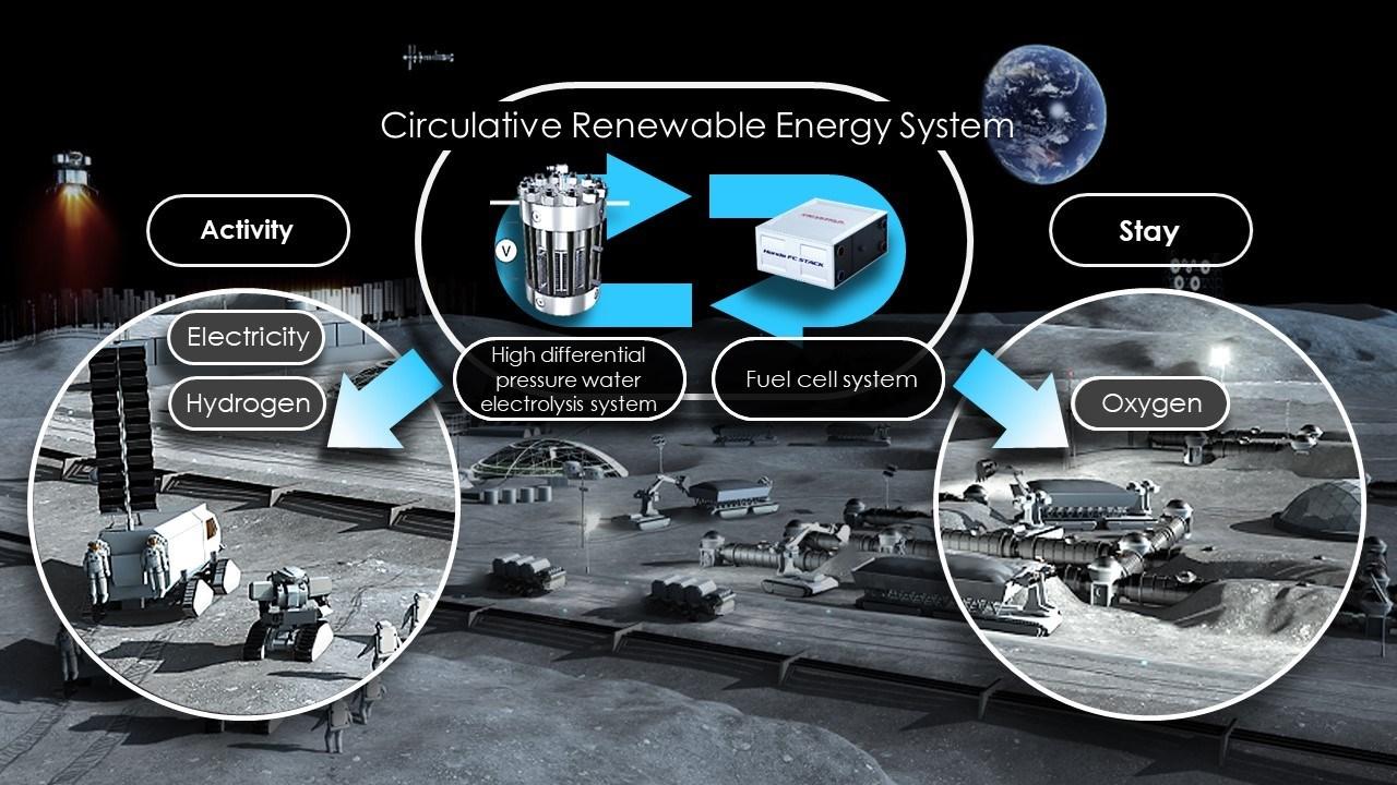 333630 JAXA and Honda to Begin a Feasibility Study on a Circulative Renewable Η Honda πάει στο...διάστημα Honda, ειδήσεις, Νέα