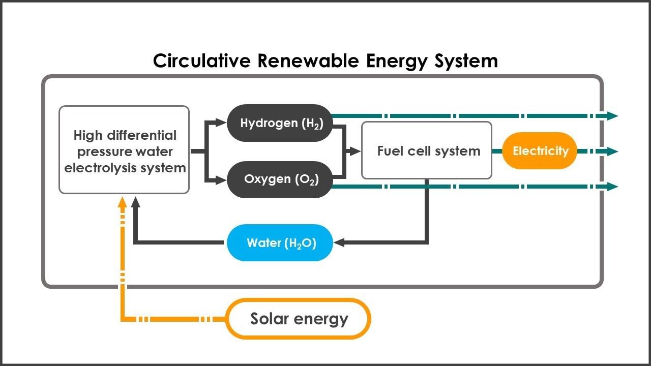 333631 JAXA and Honda to Begin a Feasibility Study on a Circulative Renewable Η Honda πάει στο...διάστημα Honda, ειδήσεις, Νέα