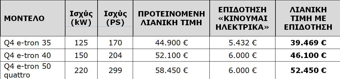 Στιγμιότυπο οθόνης 2021 07 05 144044 Πάτησε... Ελλάδα το Audi Q4 e-Tron, με τιμές από 39.469€ Audi, Audi Q4 e-tron, Audi Q4 Sportback e-tron, Electric cars, electric vehicles, Q4 e-tron, Q4 Sportback e-tron, zblog, ειδήσεις, ηλεκτρικά, ηλεκτροκινηση, κινουμαι ηλεκτρικα, Νέα